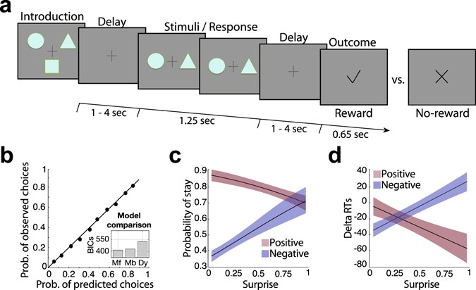 spatiotemporal neural characterization of prediction error valenceschematic representation of the experimental task and modeling of behavioral responses (a) each trial began with a random delay followed by the