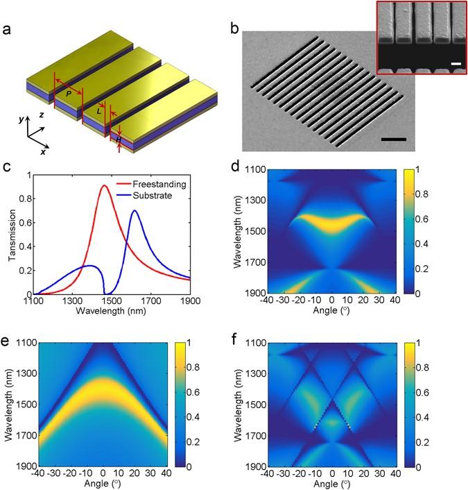 Free-standing plasmonic metal-dielectric-metal bandpass