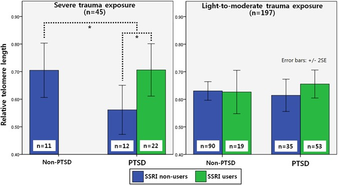 The Effect Of Trauma And Ptsd On Telomere Length An Exploratory