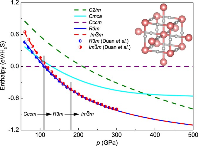 First Principles Study Of Superconducting Hydrogen Sulfide At