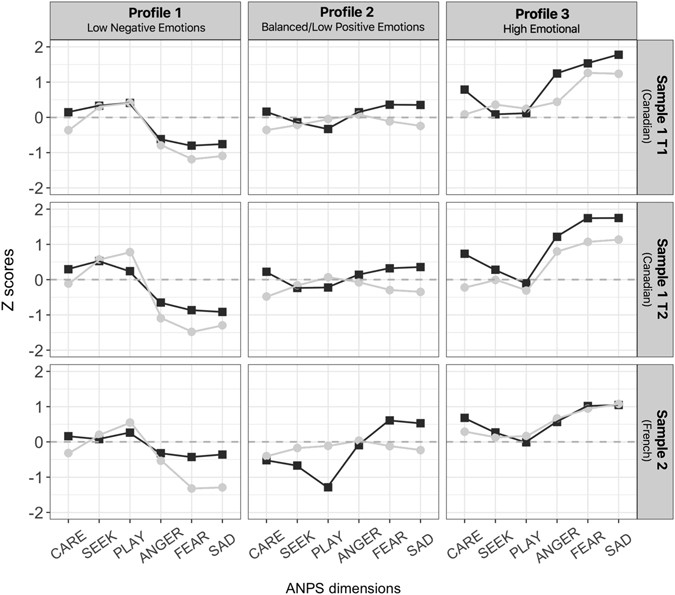 Identifying affective personality profiles: A latent profile