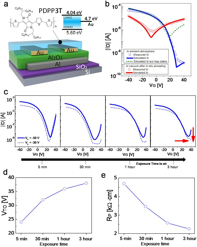 Balancing Hole and Electron Conduction in Ambipolar Split