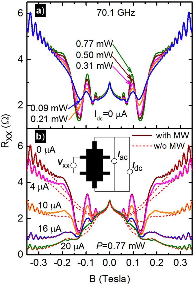 a27876b0b88 Radiation induced magnetoresistance oscillations in R xx in a GaAs/AlGaAs  hetreostructure 2D electron system. (a) R xx is exhibited vs. the magnetic  field, ...