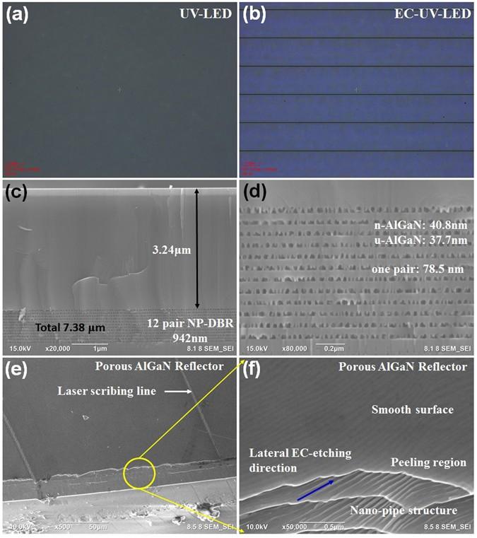 Ultraviolet GaN Light-Emitting Diodes with Porous-AlGaN