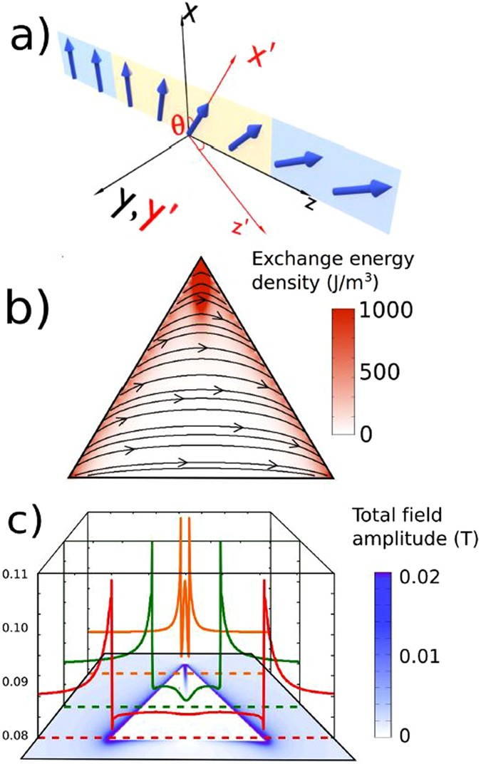 Information processing in patterned magnetic nanostructures