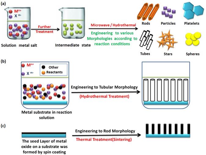Morphology Transition Engineering of ZnO Nanorods to Nanoplatelets