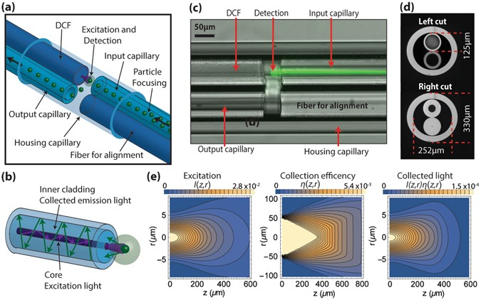 High performance micro-flow cytometer based on optical fibres