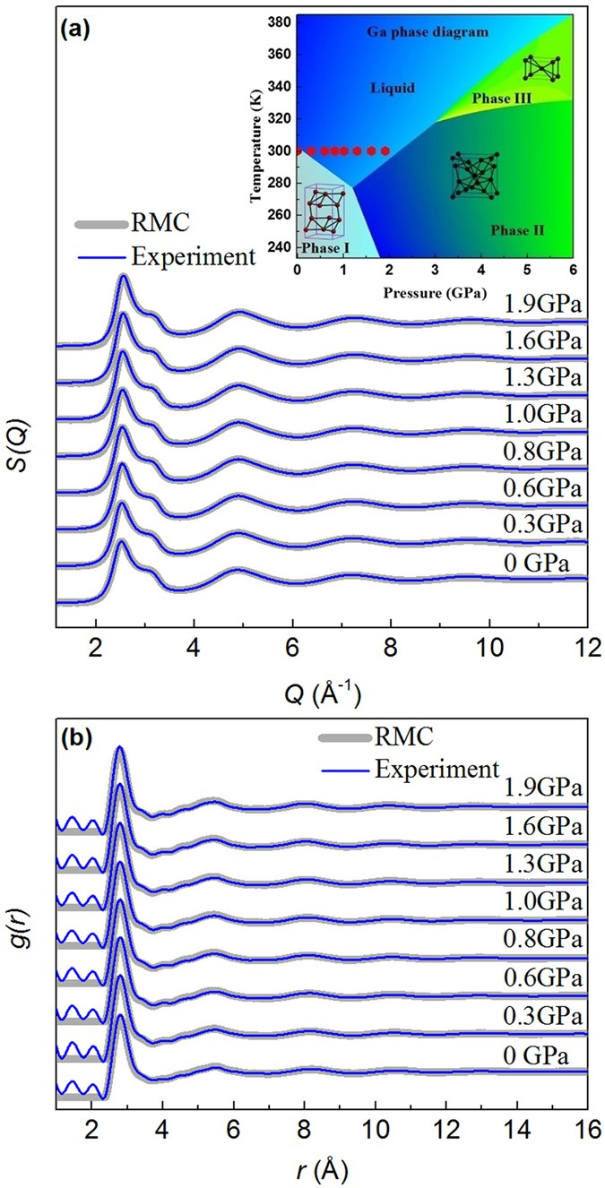 The pressure of solids in nature