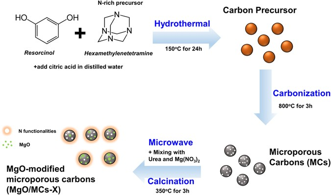 Facile Synthesis Of Mgo Modified Carbon Adsorbents With Microwave