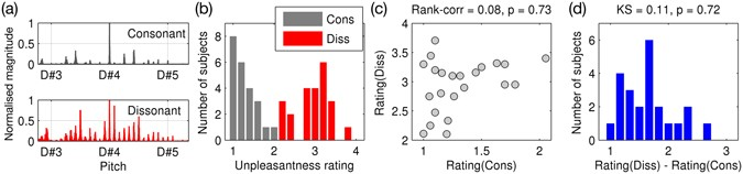 Dissonance Encoding In Human Inferior Colliculus Covaries With Individual Differences Dislike Of Dissonant Music