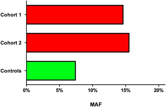 NOD2 gene variants confer risk for secondary sclerosing