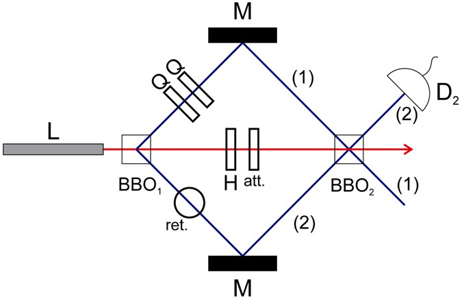 Protected State Transfer Via An Approximate Quantum Adder