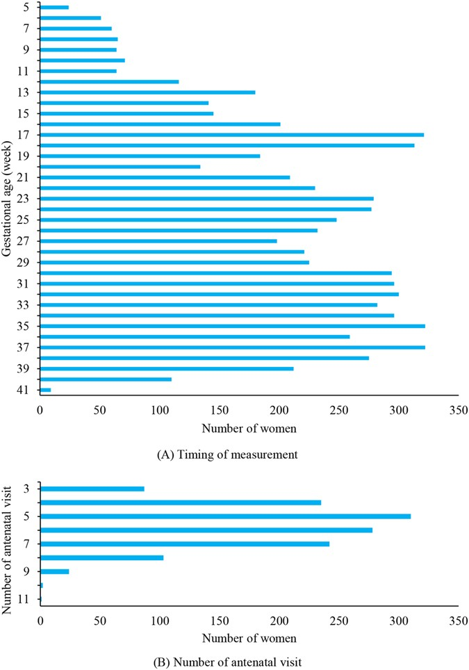 Trajectory of blood pressure change during pregnancy and the