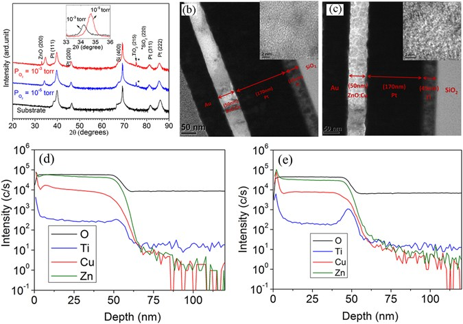 56e1753cade1a3 (a) XRD patterns of Cu-ZnO films deposited under PO2 = 10−3 torr and PO2 =  10−5 torr. The inset shows the enlarged region in a narrow scale close to  ...