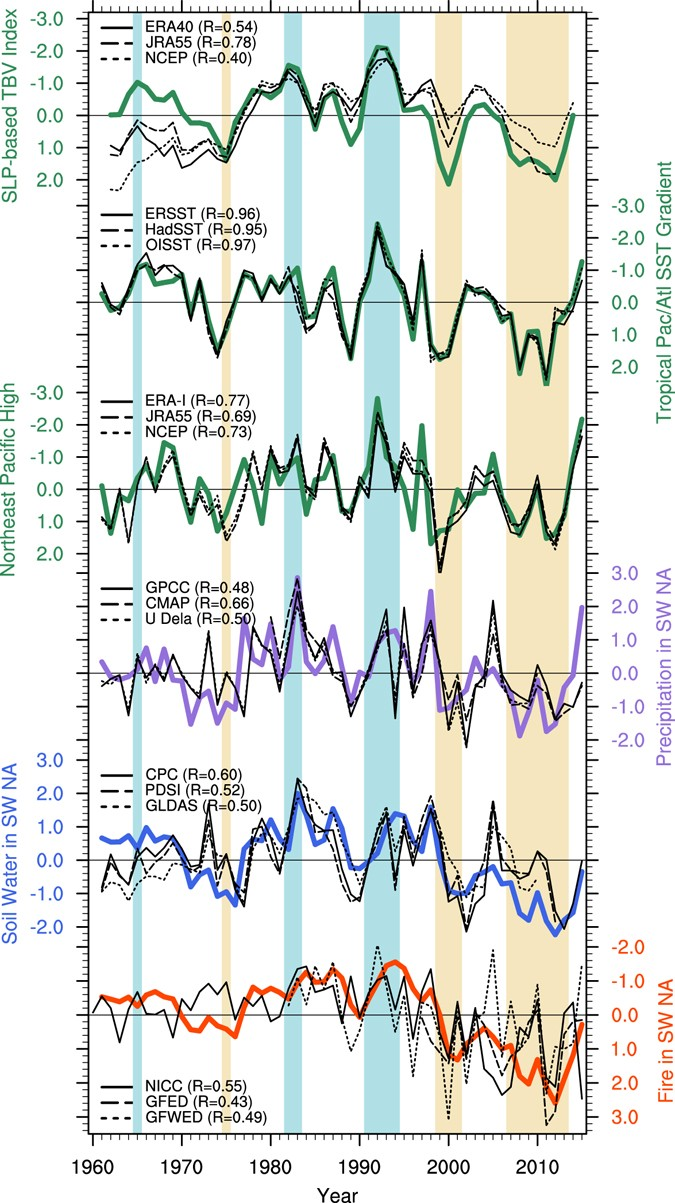 Multi-year predictability of climate, drought, and wildfire