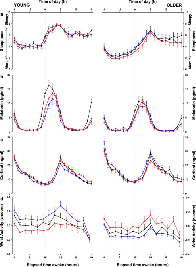 Differential impact in young and older individuals of blue-enriched