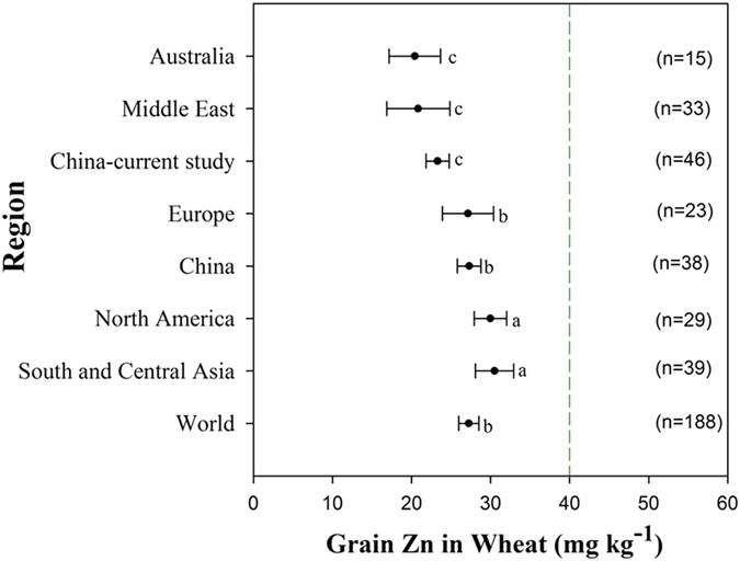 Harvesting More Grain Zinc Of Wheat For Human Health Scientific