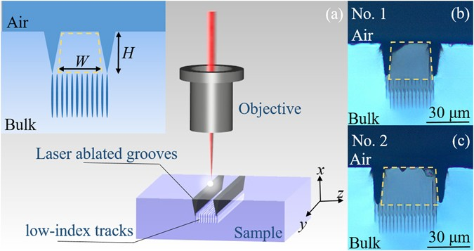 All-laser-micromachining of ridge waveguides in LiNbO 3 crystal for on