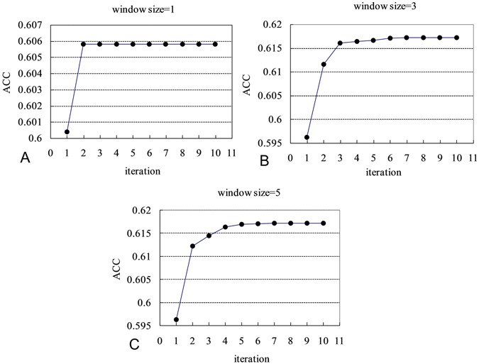 Gaussian network model can be enhanced by combining solvent