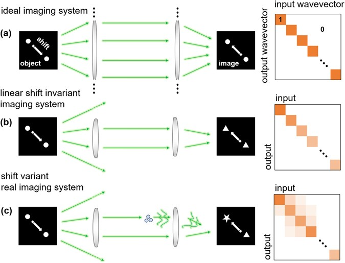 Generalized image deconvolution by exploiting the transmission ...