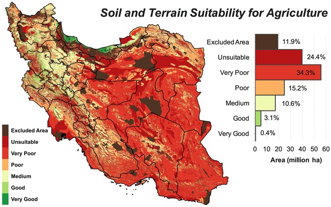 Irans land suitability for agriculture scientific reports irans land suitability for agriculture based on soil and topographic variables see table 3 for the definitions of suitability classes map was generated sciox Choice Image