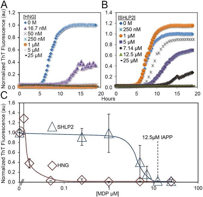 The Mitochondrial-Derived Peptides, HumaninS14G and Small