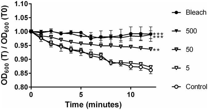 Octahedron Iron Oxide Nanocrystals Prohibited Clostridium difficile