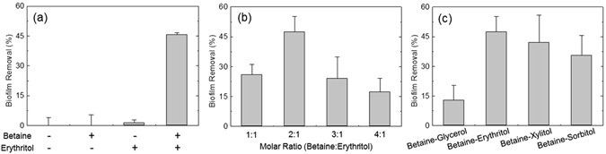 Spontaneous detachment of Streptococcus mutans biofilm by
