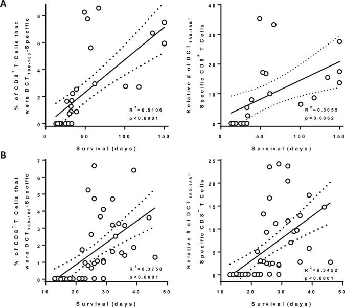 Enhancing Immune Responses to Cancer Vaccines Using Multi
