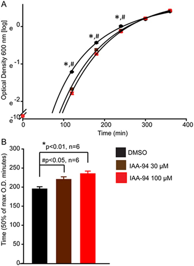 Identification And Characterization Of A Bacterial Log Chloride Intracellular Channel Clic Protein Scientific Reports