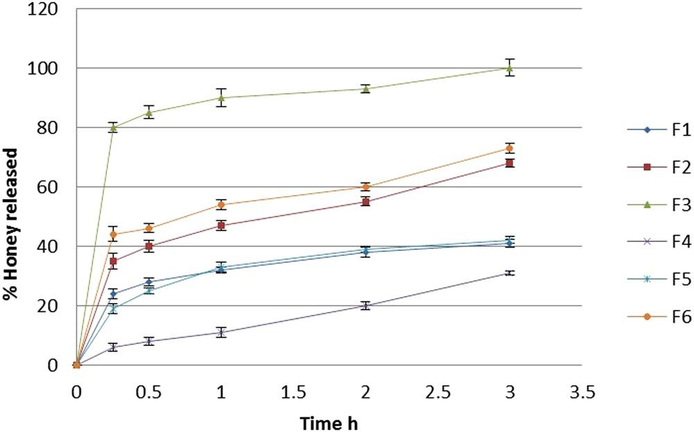 Honey-based hydrogel: In vitro and comparative In vivo