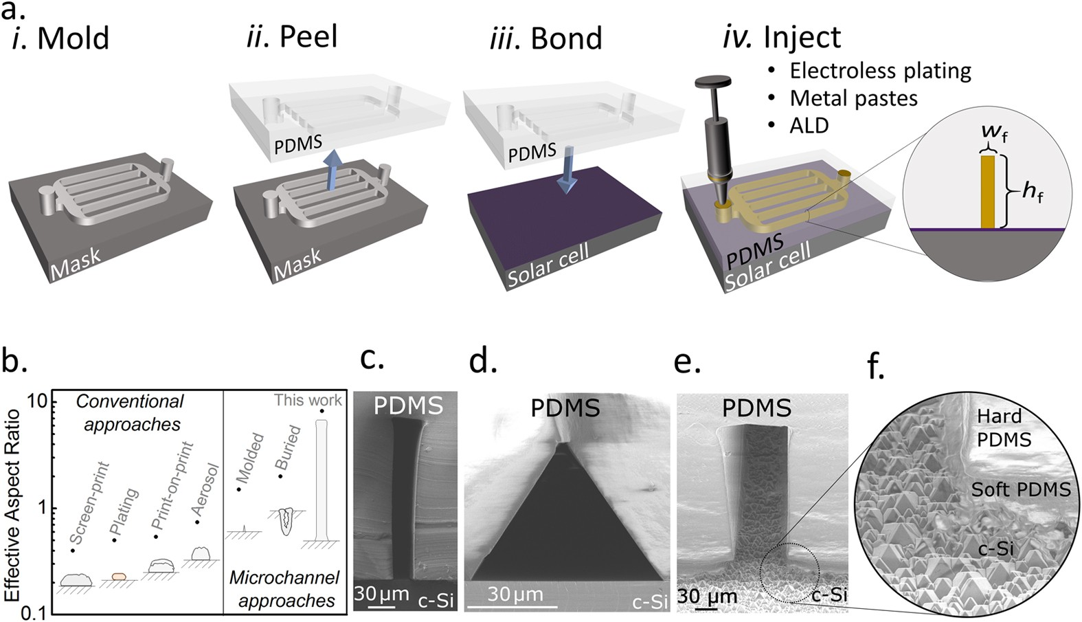 Microchannel Contacting Of Crystalline Silicon Solar Cells How Panels Work Diagram Together With Cell Panel Scientific Reports