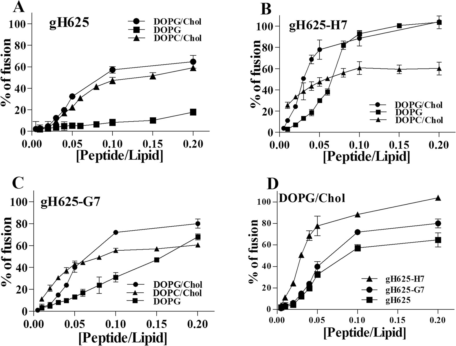 Dimerization In Tailoring Uptake Efficacy Of The Hsv 1 Derived How To Derive Instrumentation Amplifier Transfer Function Membranotropic Peptide Gh625 Scientific Reports