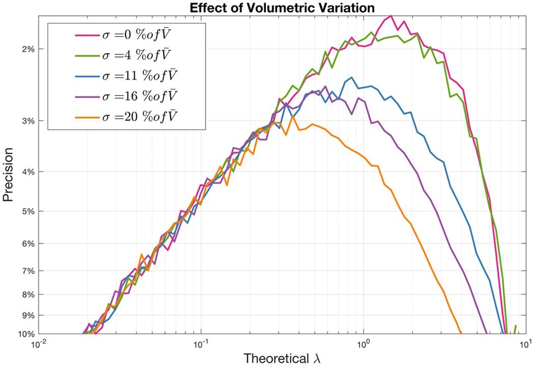 Poisson Plus Quantification for Digital PCR Systems | Scientific Reports