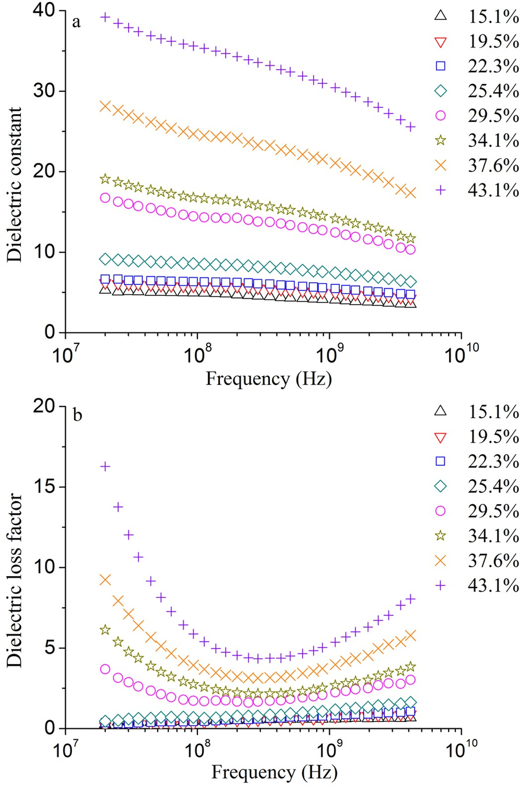 Frequency Moisture Content And Temperature Dependent Dielectric Radio Circuit Design Wiley Series In Microwave Optical Properties Of Potato Starch Related To Drying With Energy