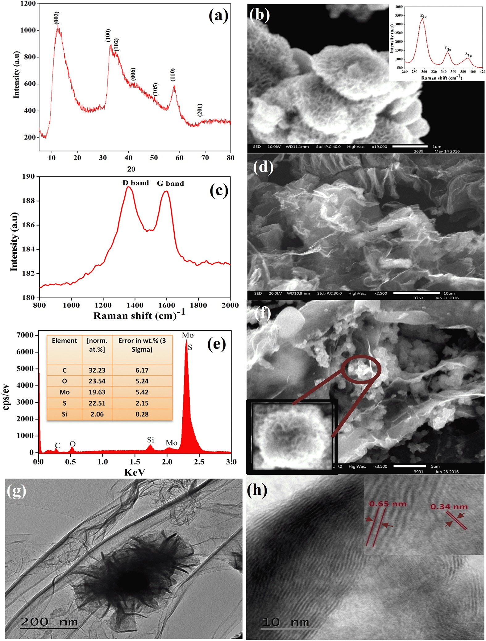 Three Dimensional Graphene With Mos 2 Nanohybrid As Potential Energy Figure 77 A Capacitor Charge And Discharge Circuit Storage Transfer Device Scientific Reports