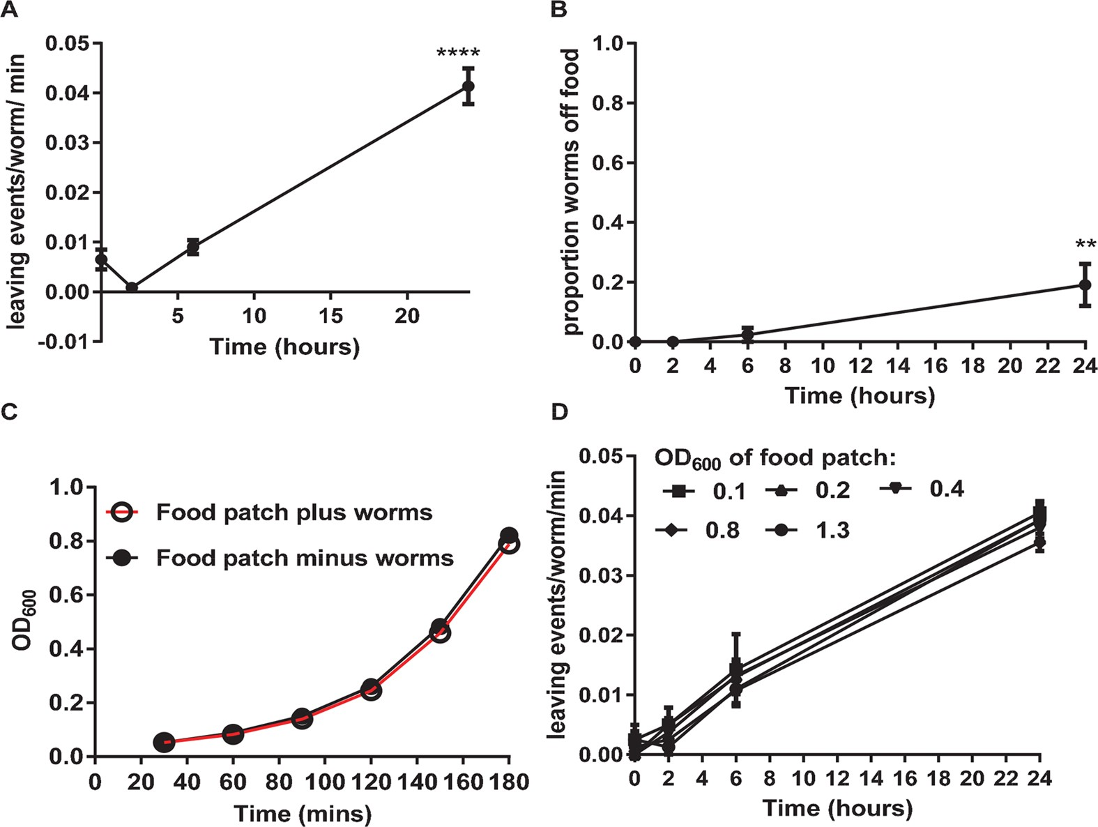 An Oxytocin Dependent Social Interaction Between Larvae And Adult C Ntc Selection Criteria Steady State Current Elegans Scientific Reports