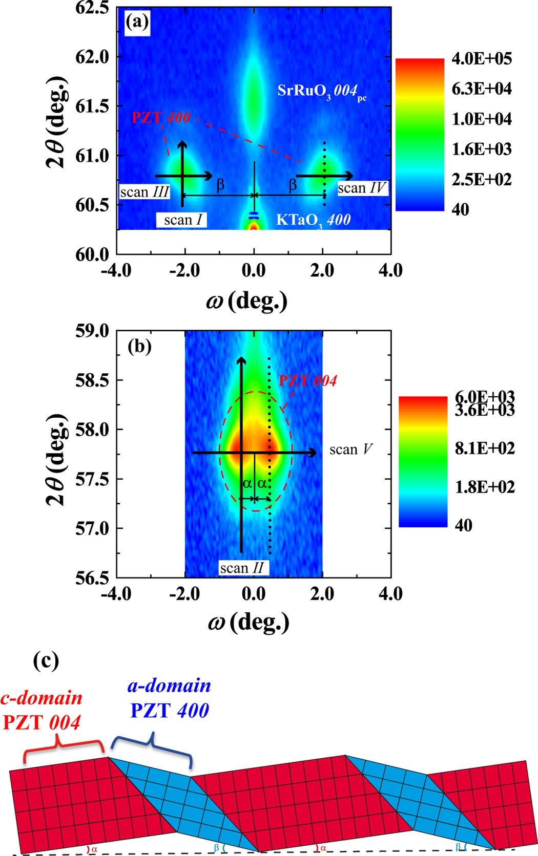 Fig 9 An Electric Circuit With A Switch In Situ Observation Of Ultrafast 90 Domain Switching Under Application Field 100 001 Oriented Tetragonal Epitaxial Pbzr 04 Ti 06
