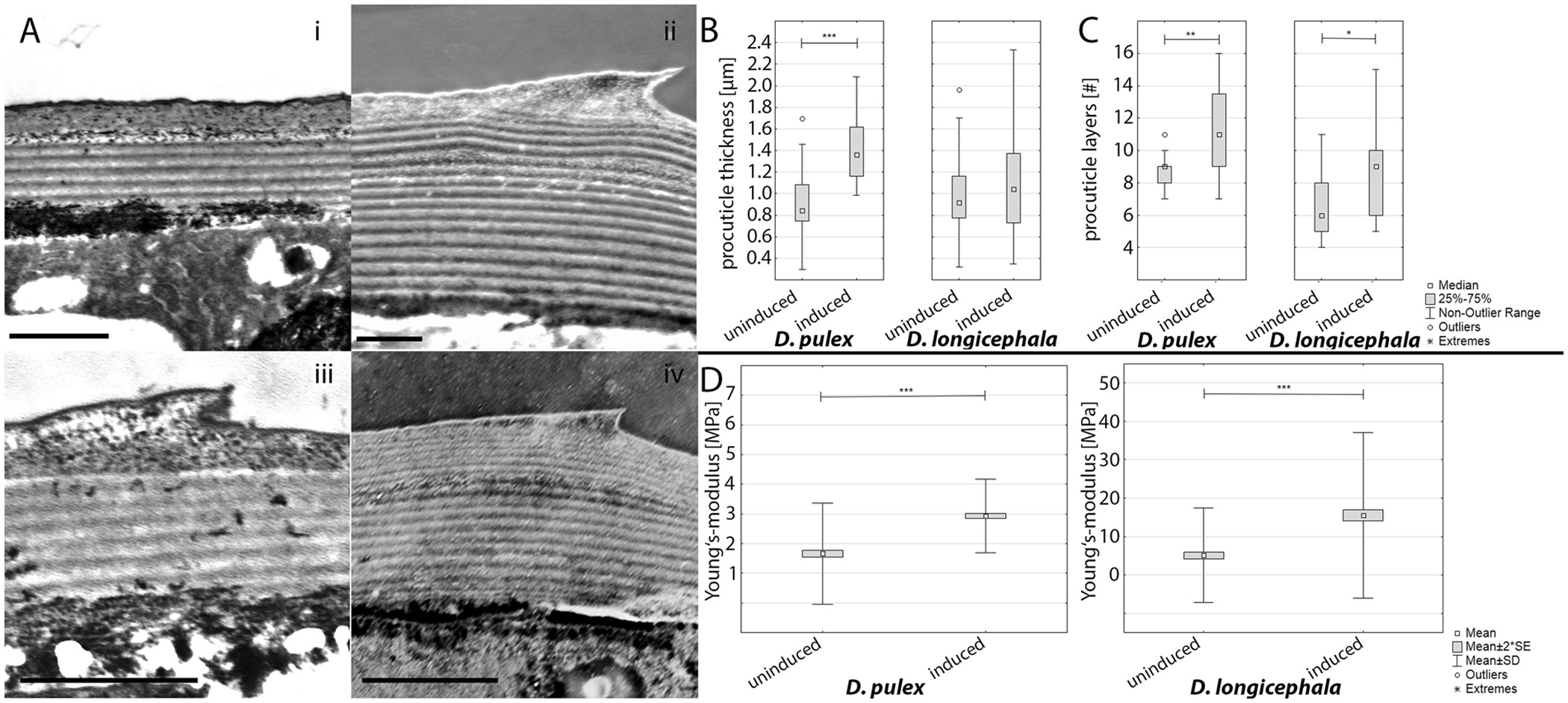 Biomechanical properties of predator-induced body armour in the