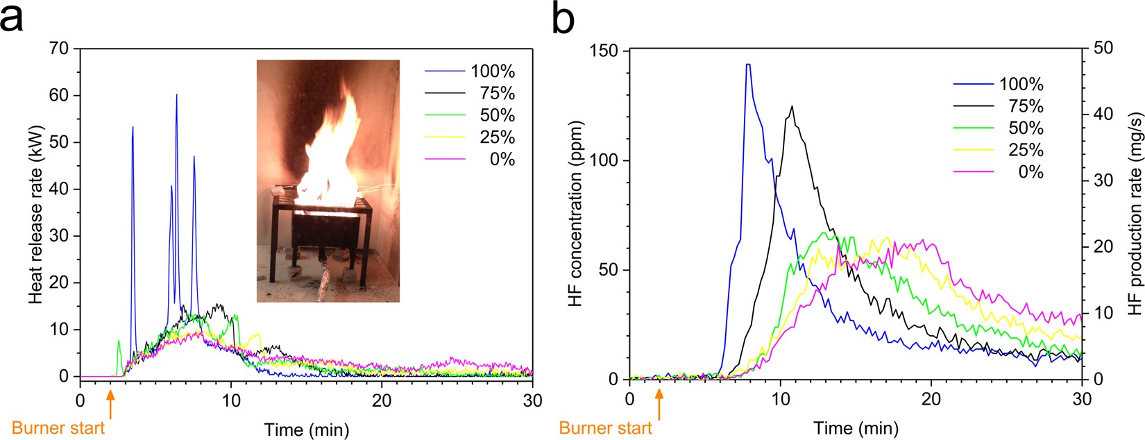 Toxic fluoride gas emissions from lithium-ion battery fires