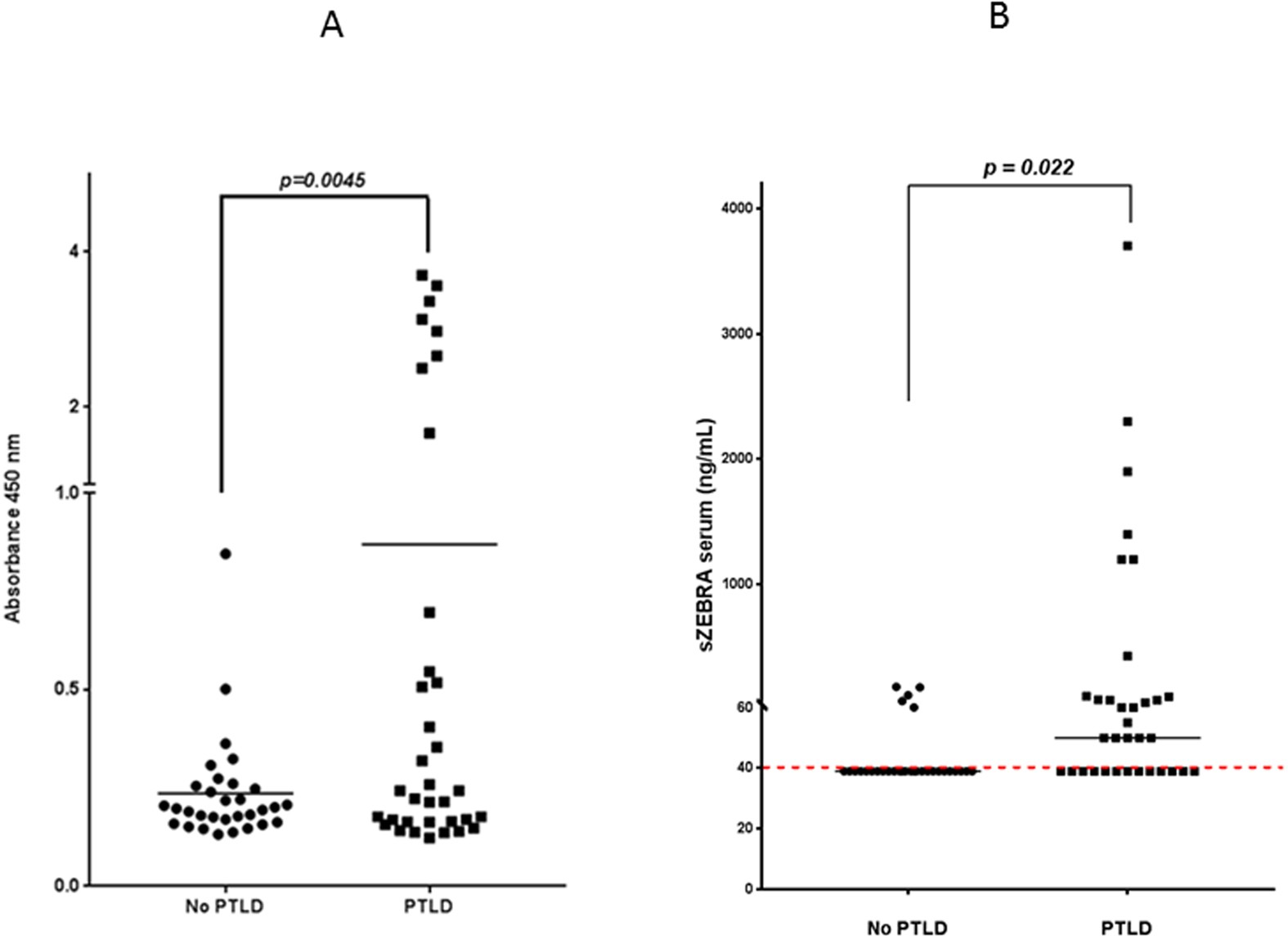 Lytic EBV Infection Investigated By Detection Of Soluble Epstein