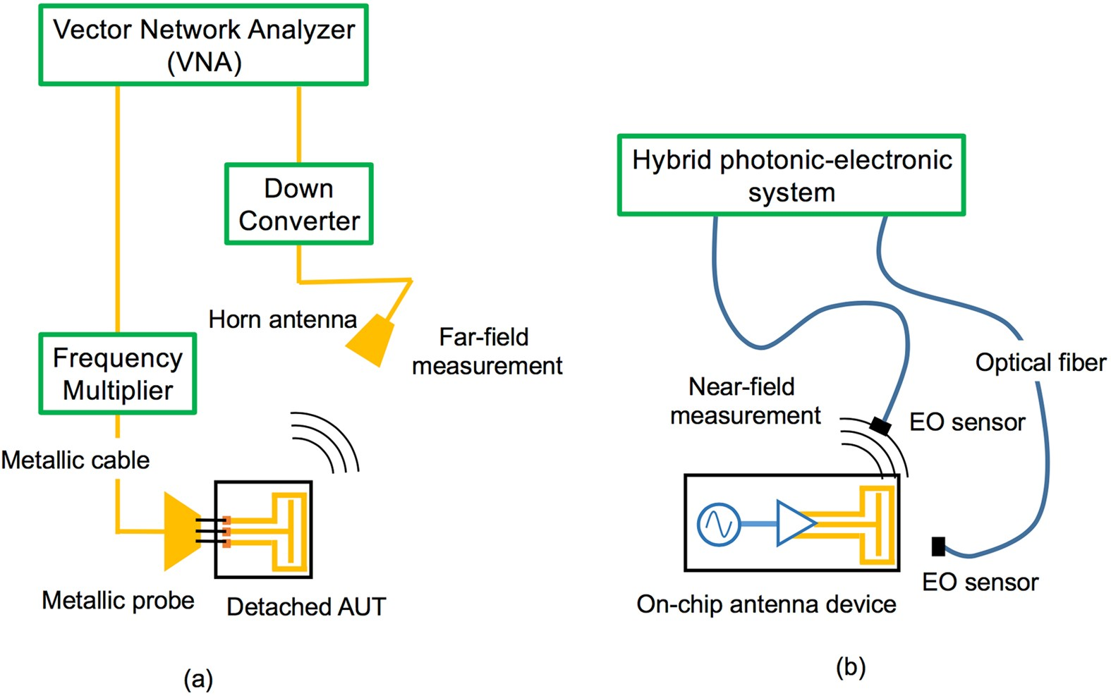 Mapping Of Electromagnetic Waves Generated By Free Running Self Figure 40 Millimeterwave Cmos Envelope Detector Circuits Oscillating Devices Scientific Reports