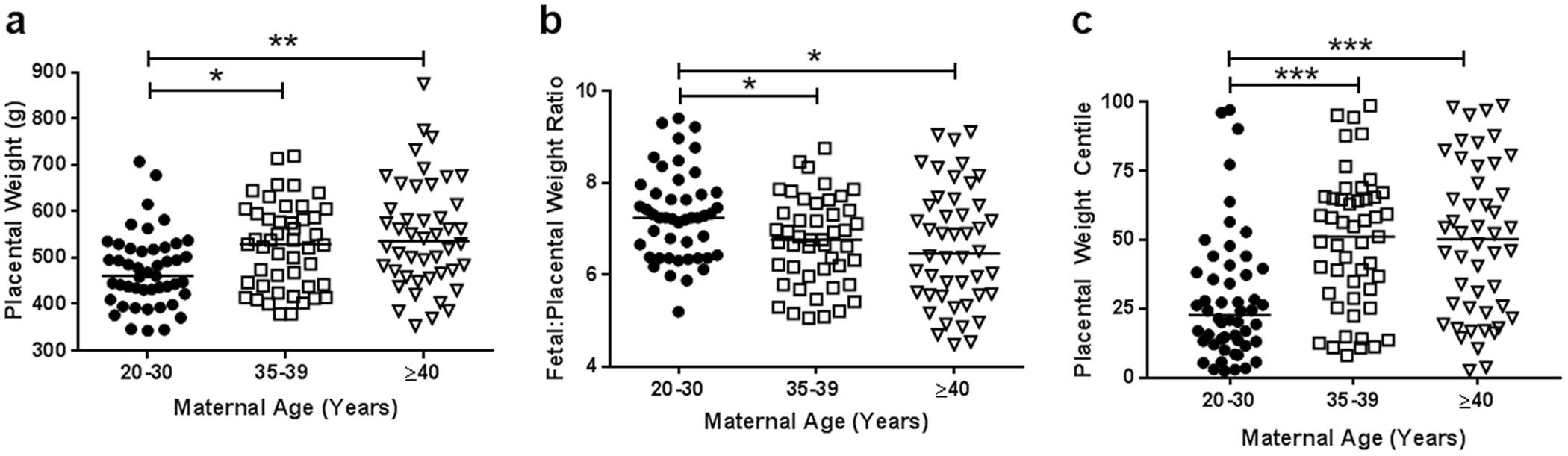 Placental Dysfunction Underlies Increased Risk of Fetal
