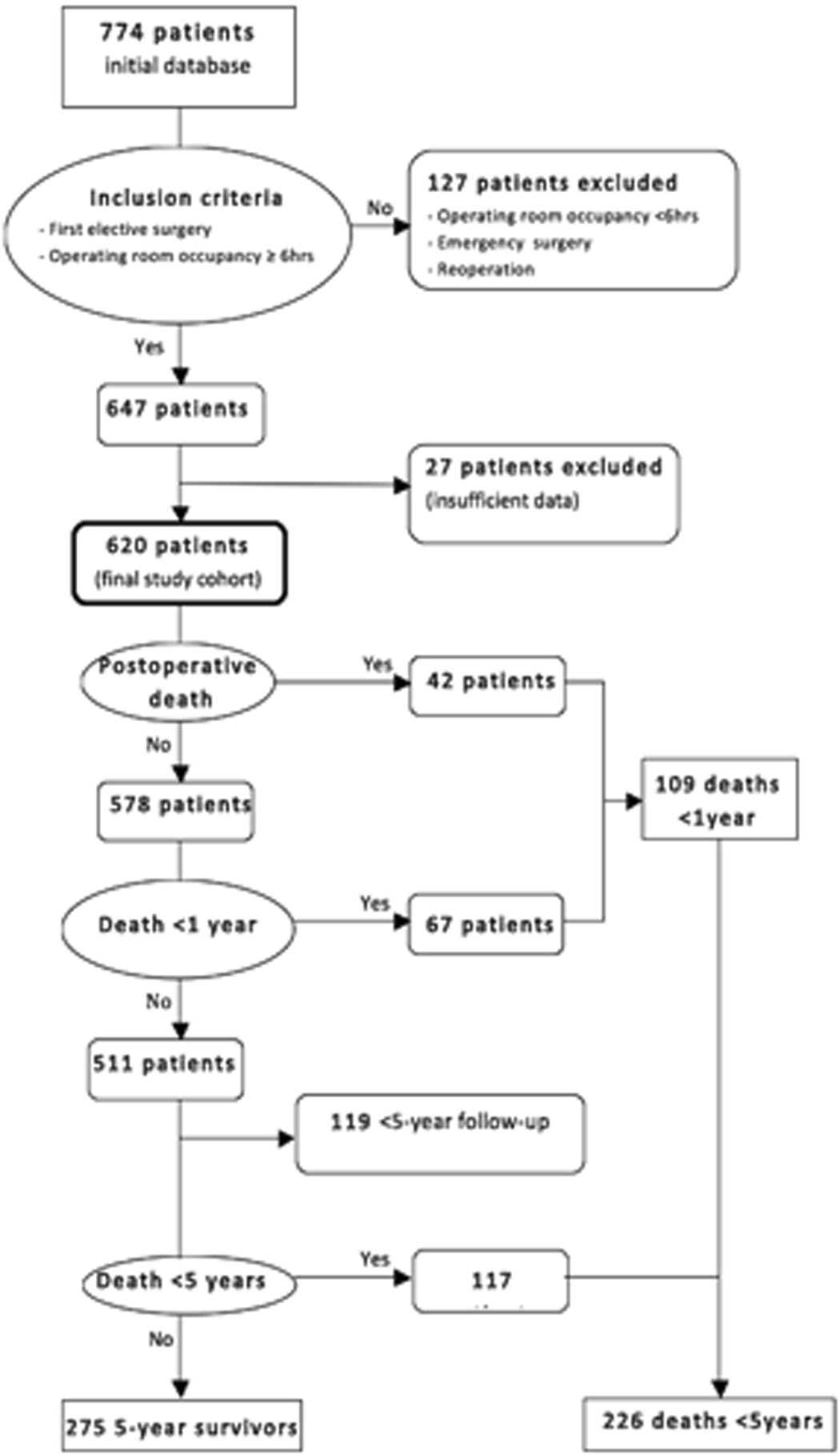 Short and Long-Term Outcomes After Surgical Procedures