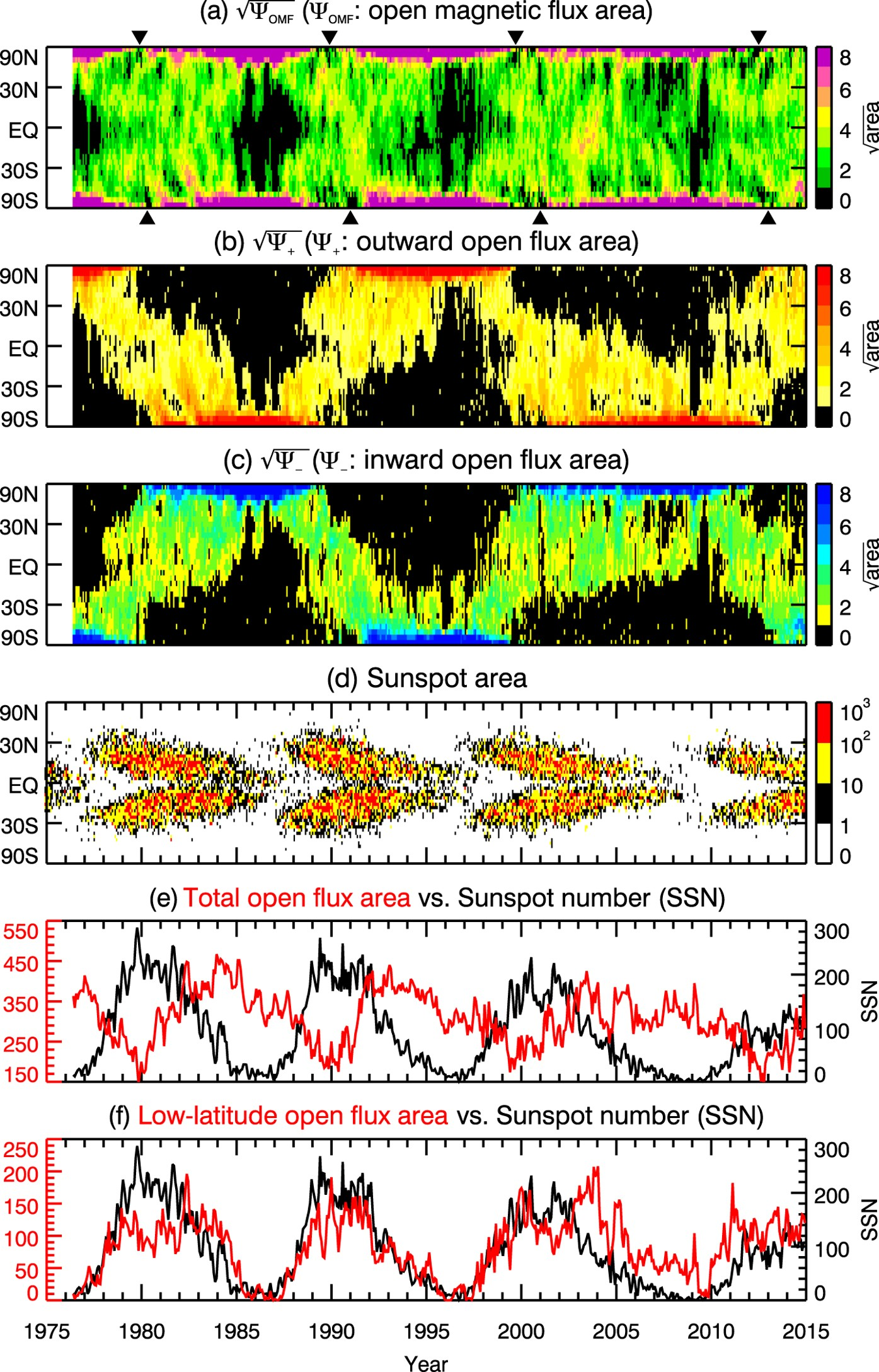 Solar Open Flux Migration from Pole to Pole: Magnetic Field Reversal