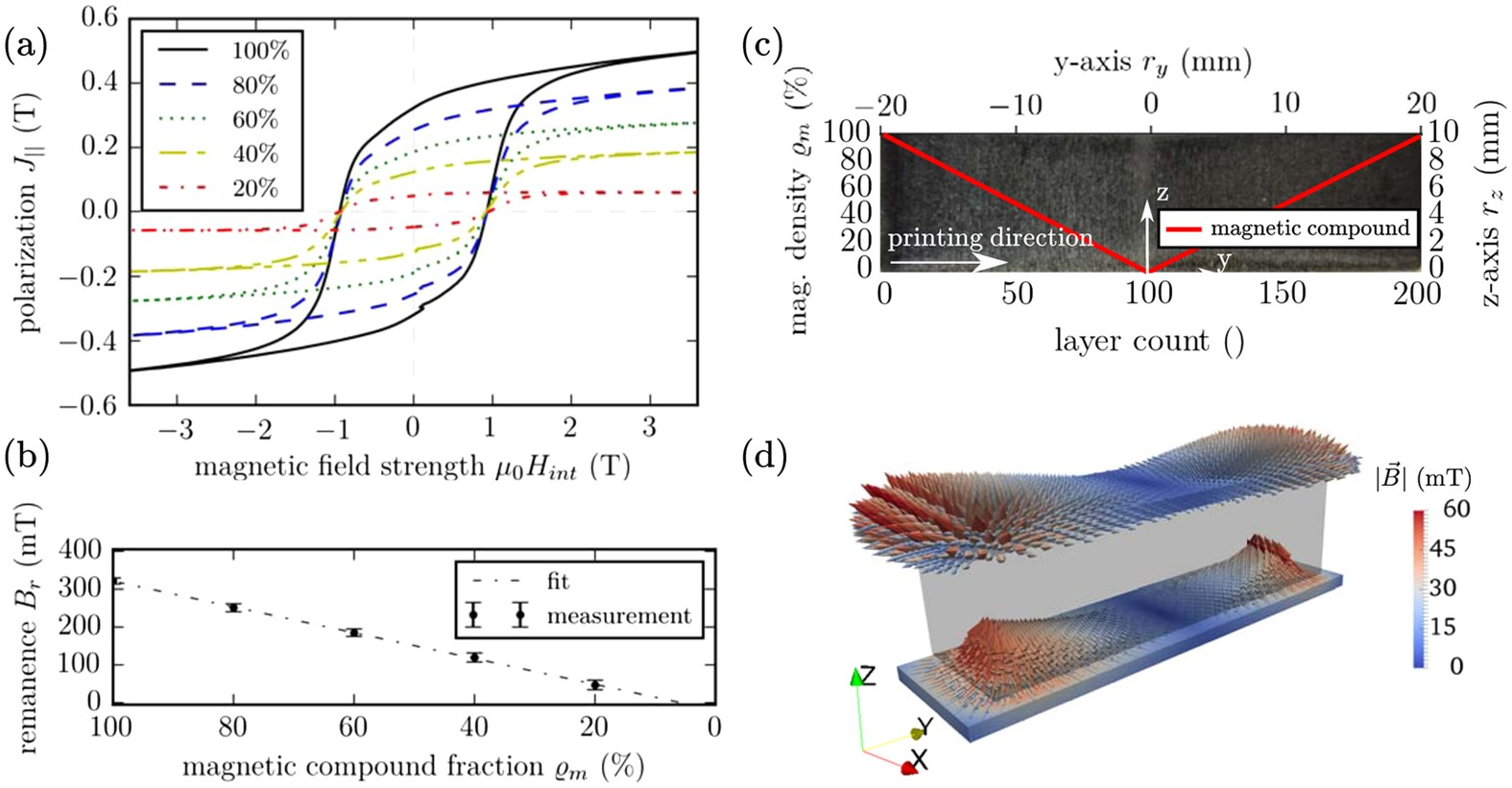 3D Printing of Polymer-Bonded Rare-Earth Magnets With a