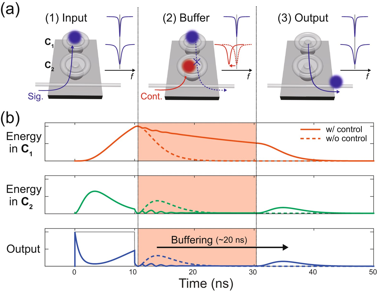 All Optical Tunable Buffering With Coupled Ultra High Q Whispering Upper Diagram Bandpass Filter Applied To Signal Middle Gallery Mode Microcavities Scientific Reports