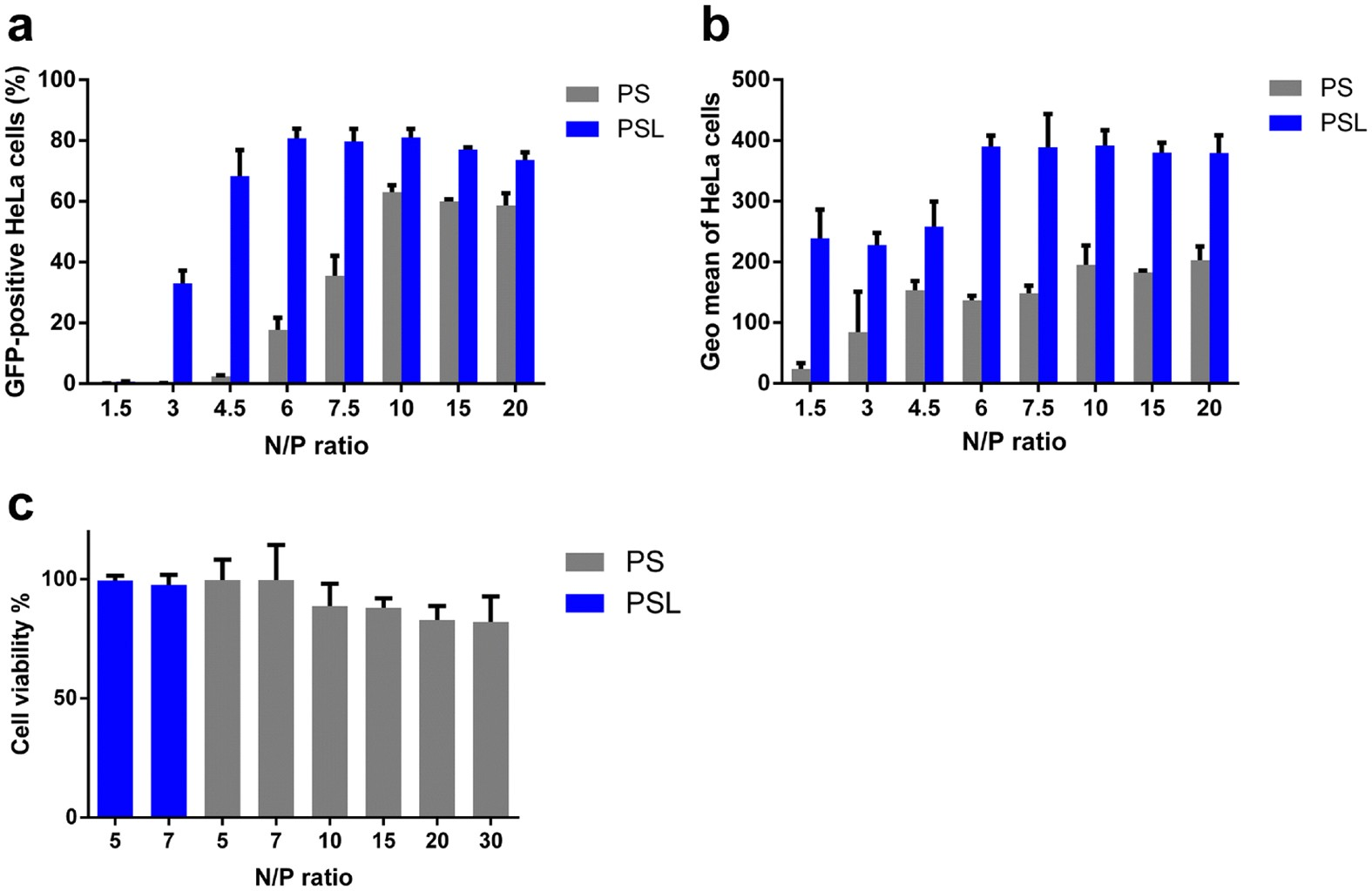 The histidine-rich peptide LAH4-L1 strongly promotes PAMAM
