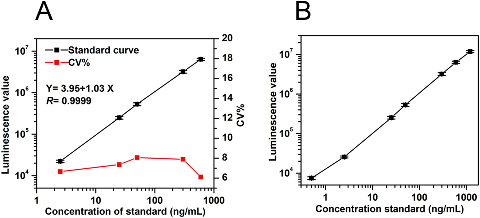 Development of an Affimer-antibody combined immunological diagnosis