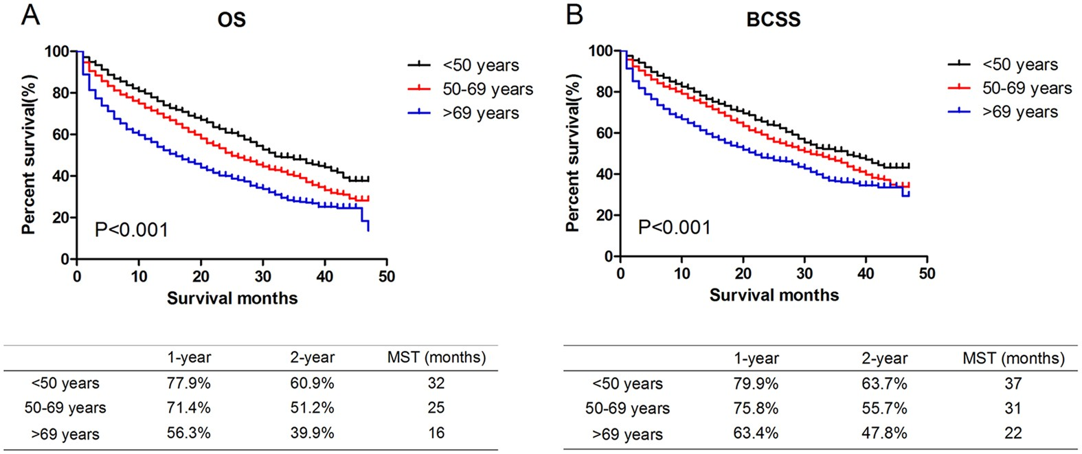 Comparison of patterns and prognosis among distant metastatic breast cancer  patients by age groups: a SEER population-based analysis | Scientific  Reports